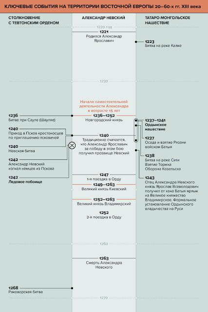 Датировка Ледовое побоище Александра Невского в картинках по версии ТАСС