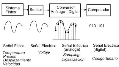 Convertidor Analógico Digital.