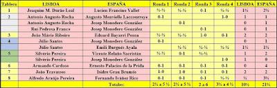 Resultados del match internacional España-Lisboa, Madrid1962