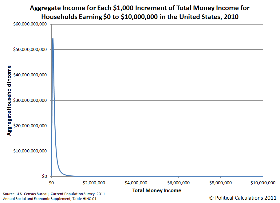 Aggregate Income for Each $1,000 Increment of Total Money Income for Households Earning $0 to $10,000,000 in the United States, 2010