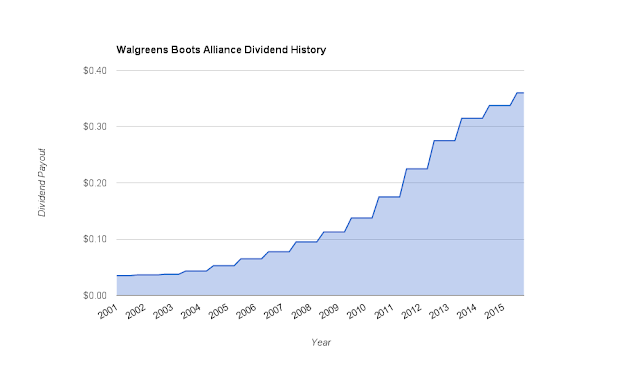 Walgreens-Boots Alliance (WBA) Quarterly Dividend Payment History Since 2001
