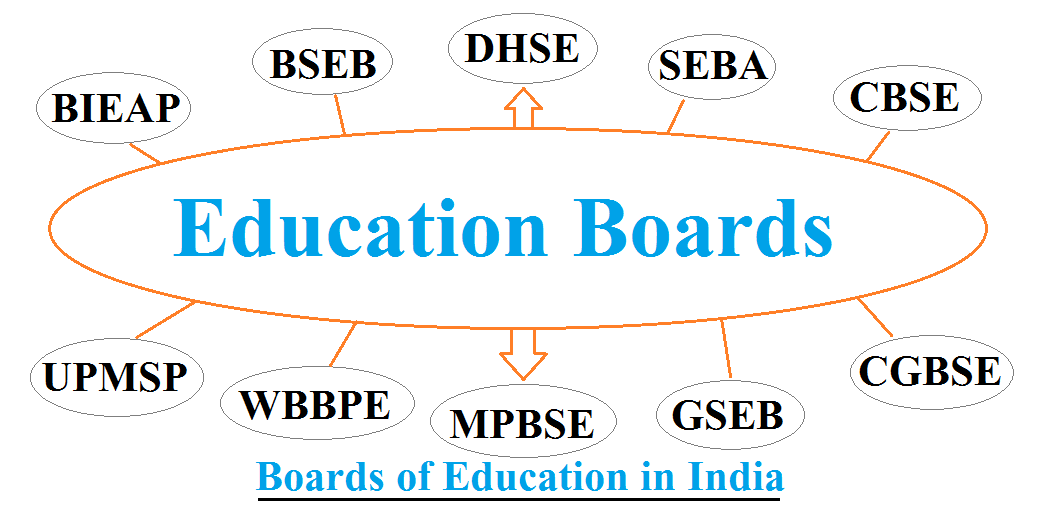 Education Boards of India