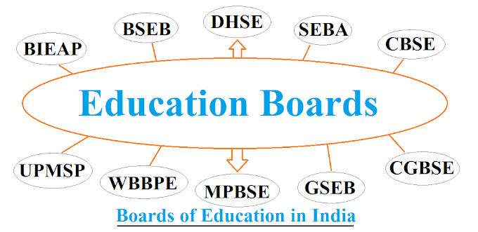 Education Boards in India