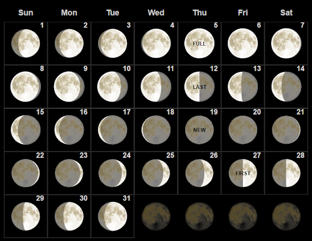 Fase bulan purnama Oktober 2017