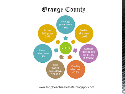 Orange County single family homes 2018