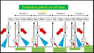 Jadwal CutOff Verval Database Dapodik: BOS/BSM, TPG UN/US