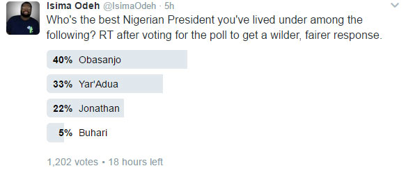 Who is the best, worst president Nigeria ever had? Check out how Twitter users voted