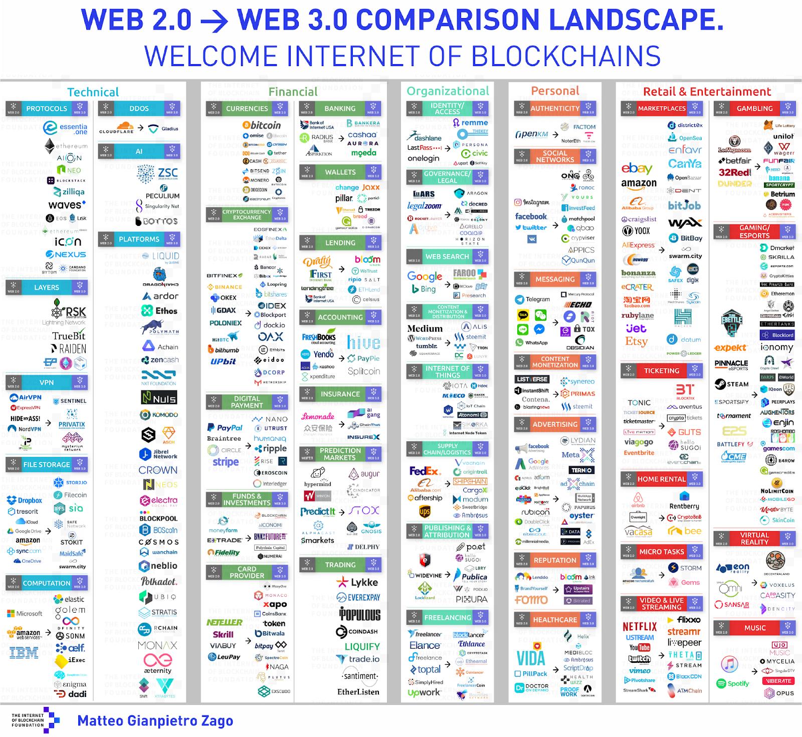 Perché i giganti della rete sono preoccupati per il Web 3 0 l internet della blockchain guest post