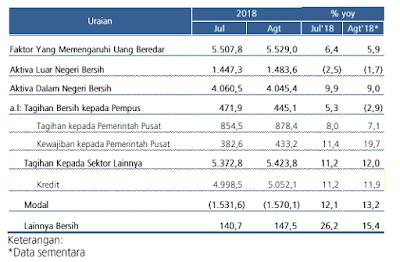 Faktor-faktor Yang Mempengaruhi Uang Beredar (Agustus 2018)