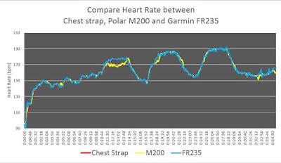 กราฟหัวใจที่ได้จาก hrm ทั้งสามตัว เมื่อใส่ FR235 มือซ้าย