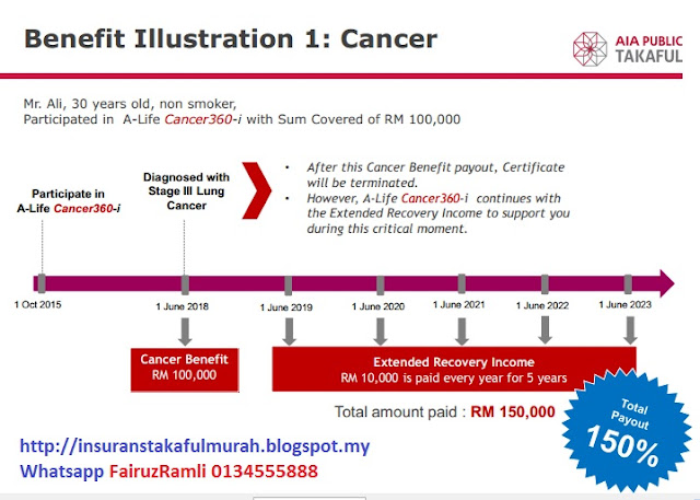 A Life Cancer360-i