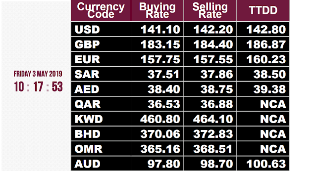 Today Open Market Currency Rate