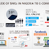 Infography: Attitude Of Nigerian SMEs to E-commerce