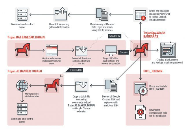 Malware bancario fileless roba credenciales de usuario, contactos de Outlook e instala herramienta de hackeo