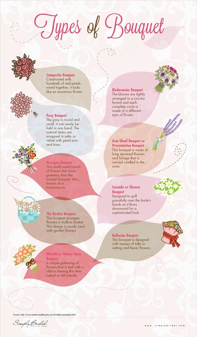 flower wedding knowledge