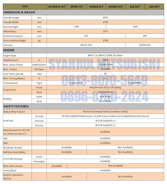 spesifikasi lengkap pada mitsubishi xpander indonesia 2017