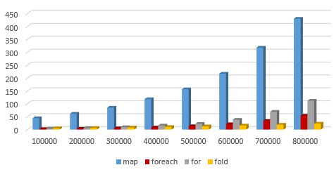 Scala for machine learning: Performance of Scala Iterators on
