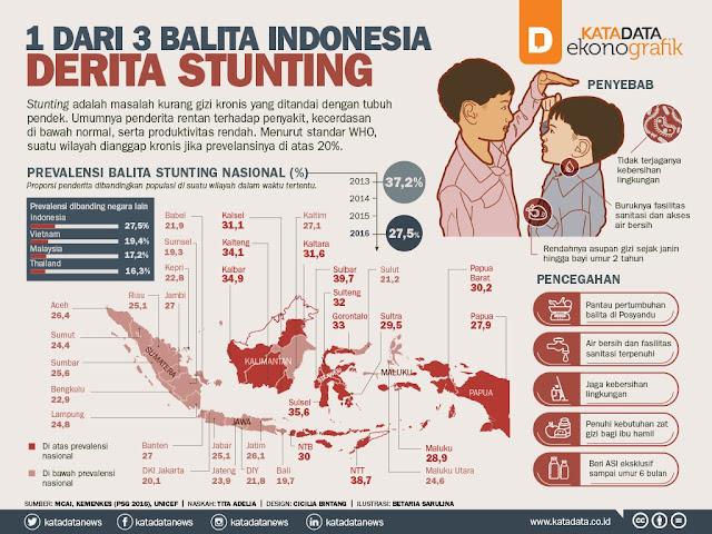 infografik stunting