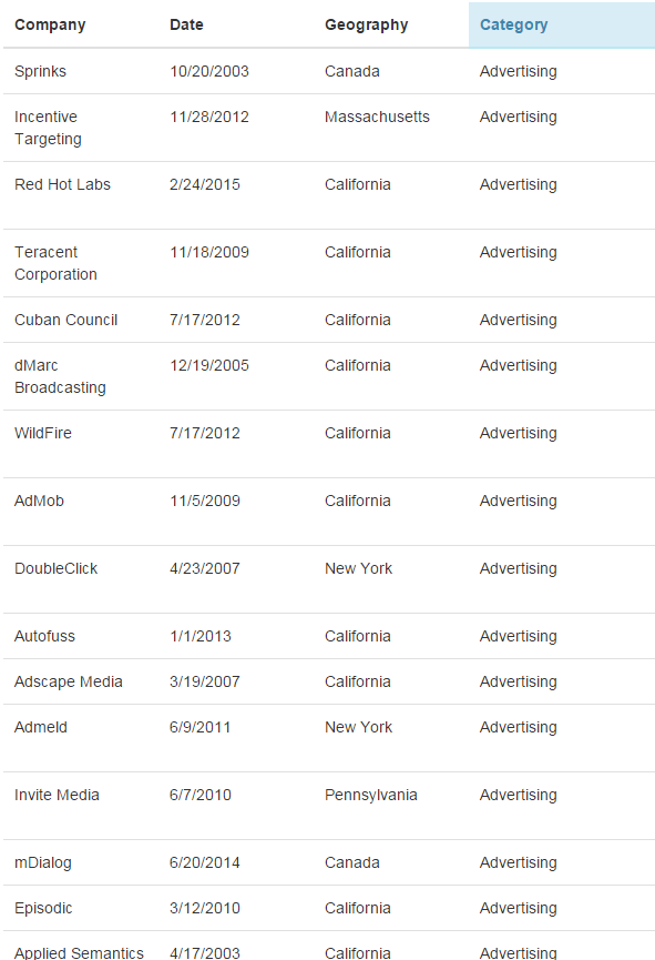 """list of top 10  most expensive ad networks acquired by google"""