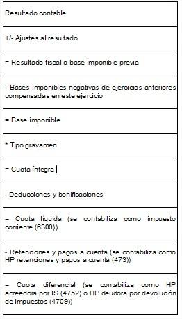 formula-para-el-calculo-del-impuesto-de-sociedades-o-impuestos-de-beneficios