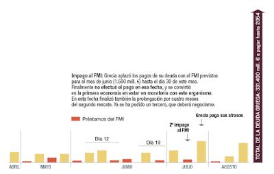 http://cincodias.com/especiales/infografia/150312_Crono_Deuda_Griega/crono_Deuda_Griega.html