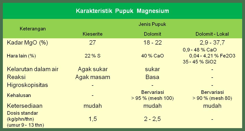 THE OIL PALM PLANTERS PUPUK PEMUPUKAN KELAPA SAWIT