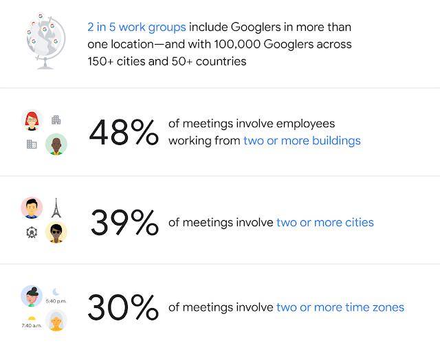 Работать совместно, но не вместе (working at google)