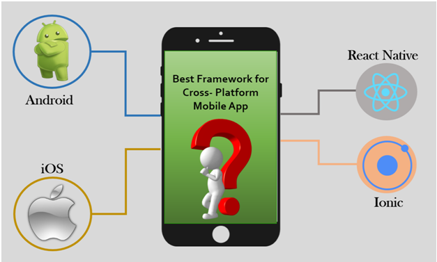 Factors to Consider While Choosing A Mobile App Development Framework