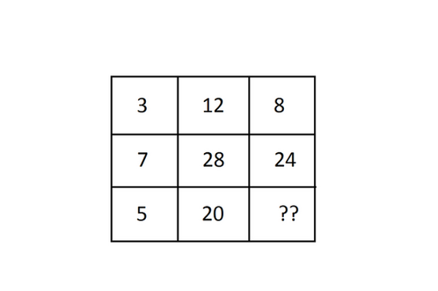 rezolva acest tabel