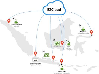 EZCloud adalah sebuah kebutuhan absensi perusahaan masa kini