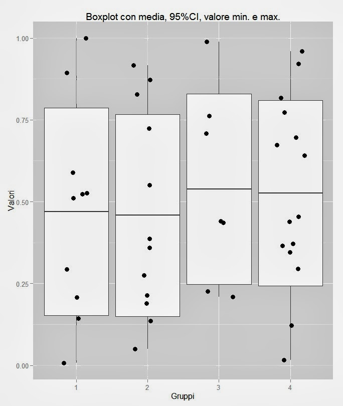 Boxplot with mean and standard deviation in ggPlot2 (plus Jitter)
