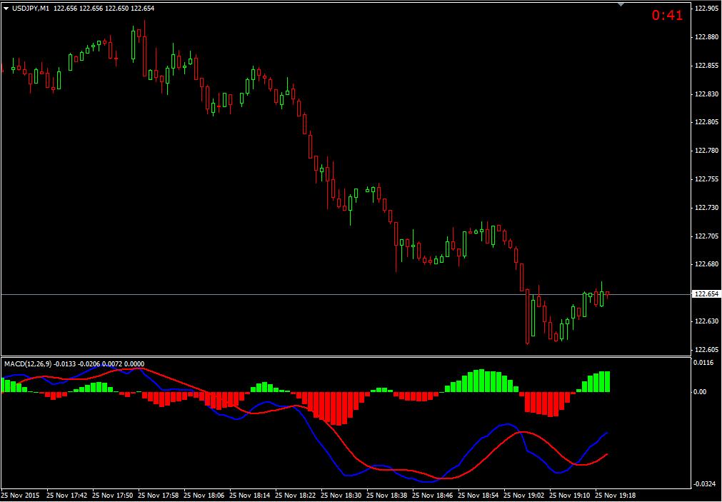 Vertex Indicator Mt4