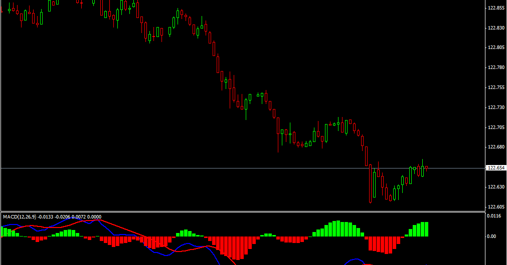 Macd for binary options