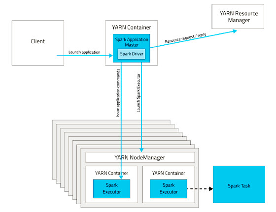 Xml and More: Spark on YARN: Sizing Executors and Other Tuning Ideas