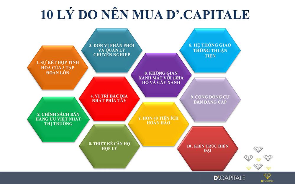 lý do nên chọn D'.Capitale