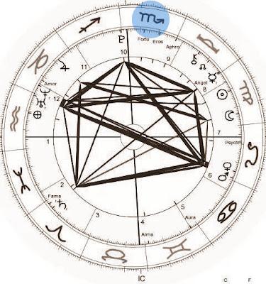os signos na 10a casa astrologica
