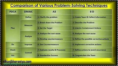 Comparison of Various Problem Solving Techniques