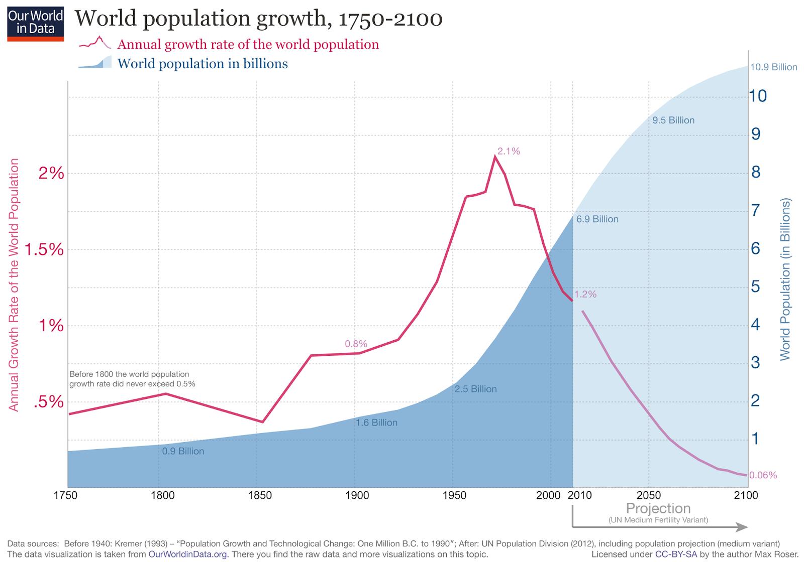 Tywkiwdbi Tai Wiki Widbee World Population Growth Is