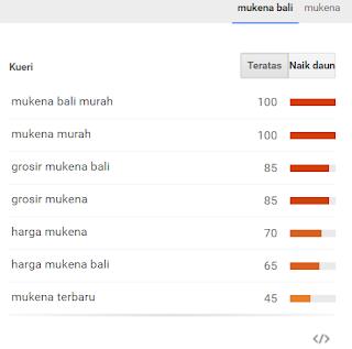 pencarian mukena bali di google trends