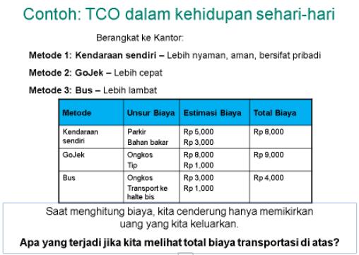 Bagaimana Cara Menghitung Total Biaya Kepemilikan (TCO ...