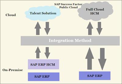 http://www.sapvits.com/project/sap-success-factors-online-training/