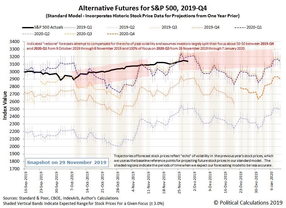 Alternative Futures - S&P 500 - 2019Q4 - Standard Model with Redzone Forecast Focused-on-2020Q3-Between 26-Nov-2019 and 07-Jan-2020 - Snapshot on 29 Nov 2019