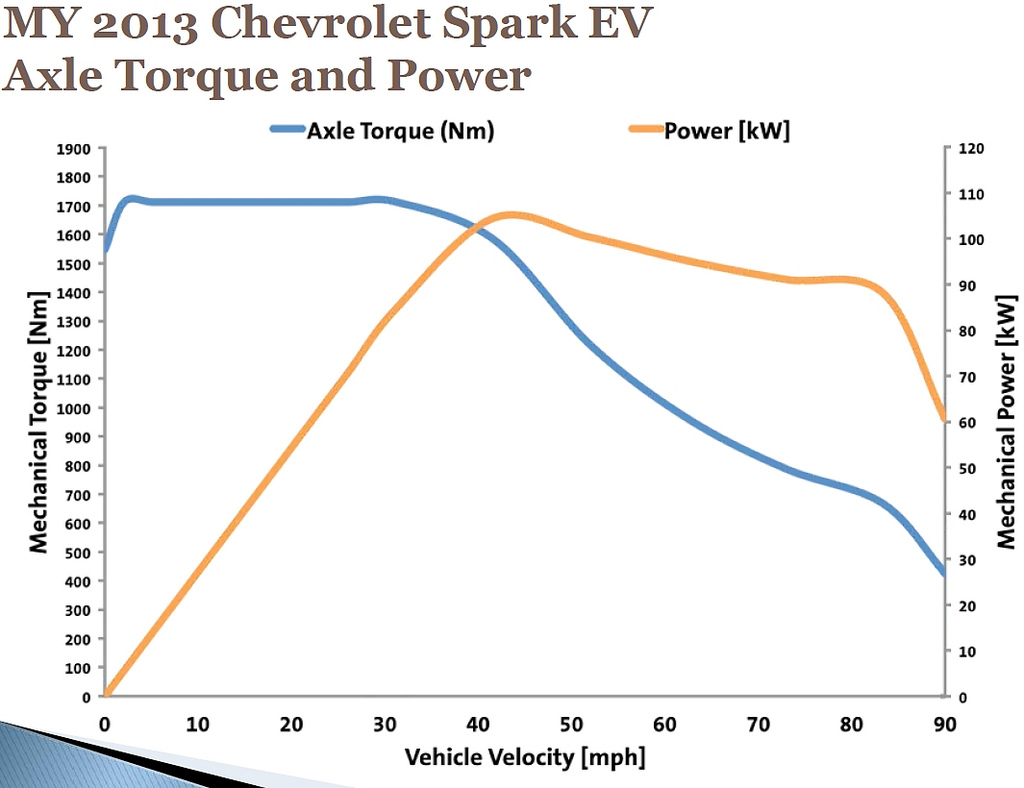 Chevy Spark Ev Unofficial Blog Sparkev Performance Analysis 120 Force Engine Diagram I Dont Know Where This Plot Came From But The Looks Of It Probably Are We To Trust Well If Model Fits Experimental Data