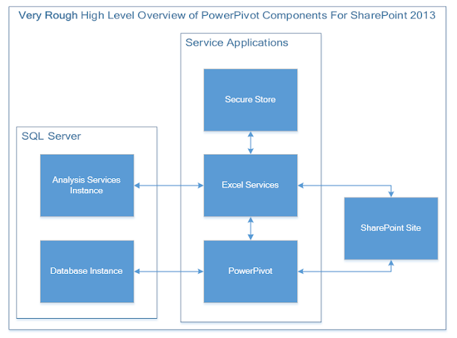 sharepoint 2013 components diagram 91 honda crx wiring doug hemminger s office 365 and musings the screenshot below shows a sample installation of sql server analysis services instance used for powerpivot on