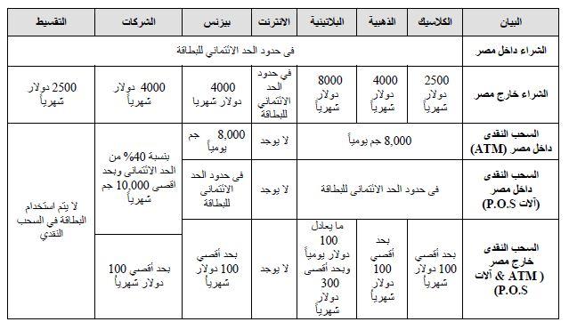 البطاقات الائتمانية في جميع البنوك العاملة في مصر و المقارنة