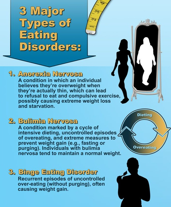the description of the eating disorder anorexia An eating disorder is characterized by an extreme disruption in regular eating habits, whether it is eating too little or eating too much according to the national institute of mental health, a person may start out eating less or more than usual, and then the habit spirals out of control.