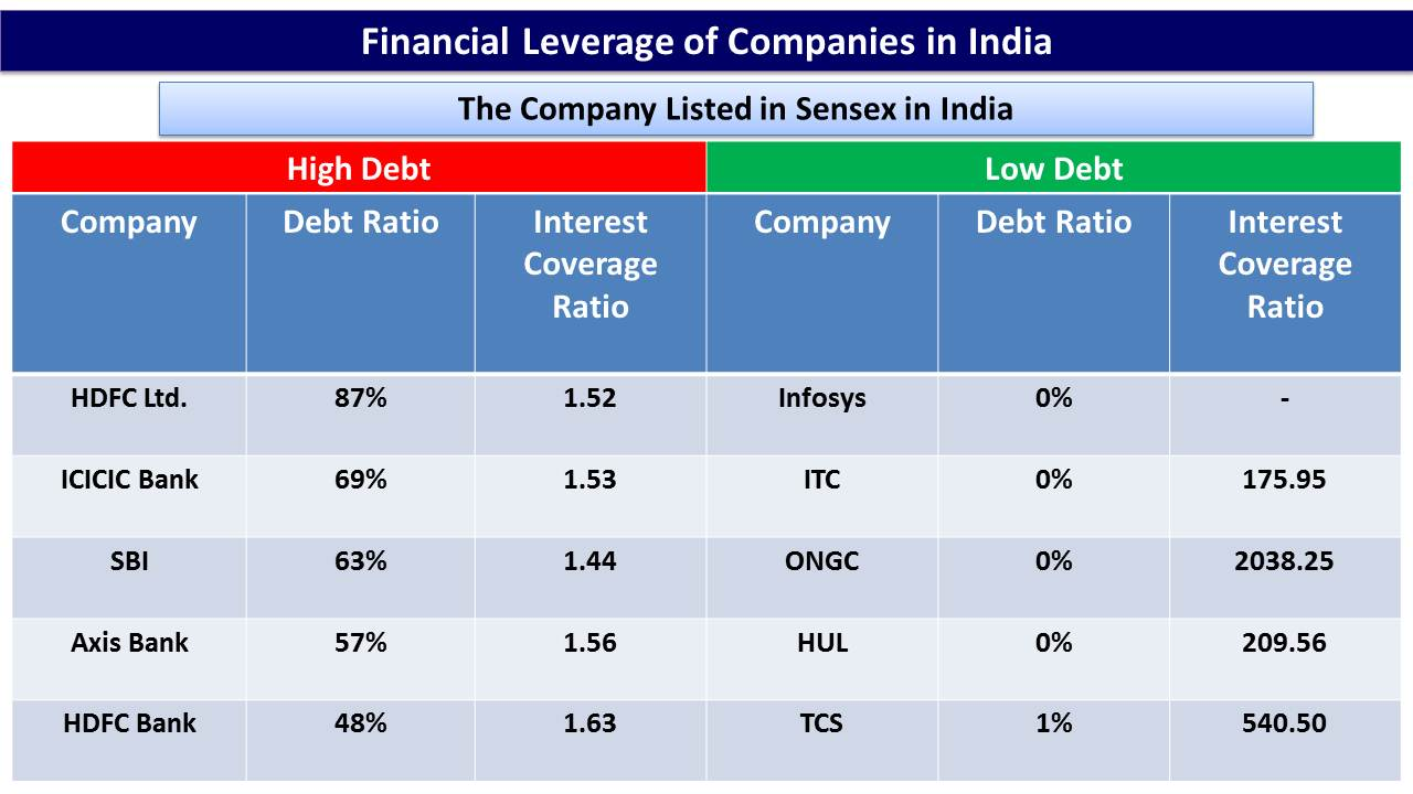 impact of financial leverage on investment The level of financial leverage of a certain company is determined by getting the total value of debt and the equity and the ratio of debtleverage is commonly described as the use of borrowed money to make an investment and return on that investmentit is more risky for a company to have a high ration of financial leverage.