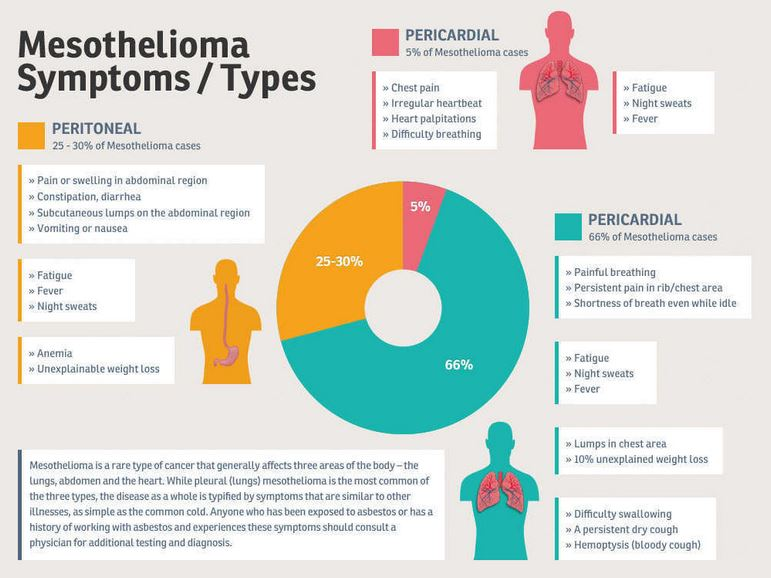 Mesothelioma Symptoms Early Symptoms Pleural Peritoneal Pericardial Testicular Metastatic Mesothelioma Symptoms