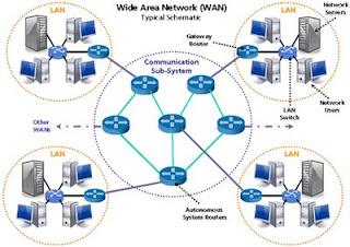Mata pelajaran yang mempelajari jaringan komputer bahwasanya banyak dipelajari di Sekolah  Pengertian Lan, Wan, Man, Internet, Bandwith, Data Dan Paket