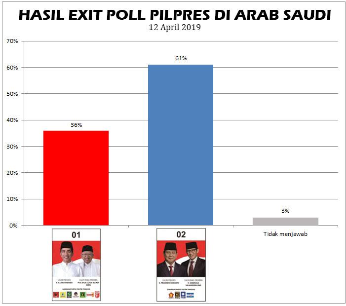 Hasil exit poll Pilpres di Arab Saudi